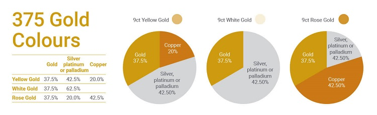 Chart showing some of the typical variations of 375 gold.