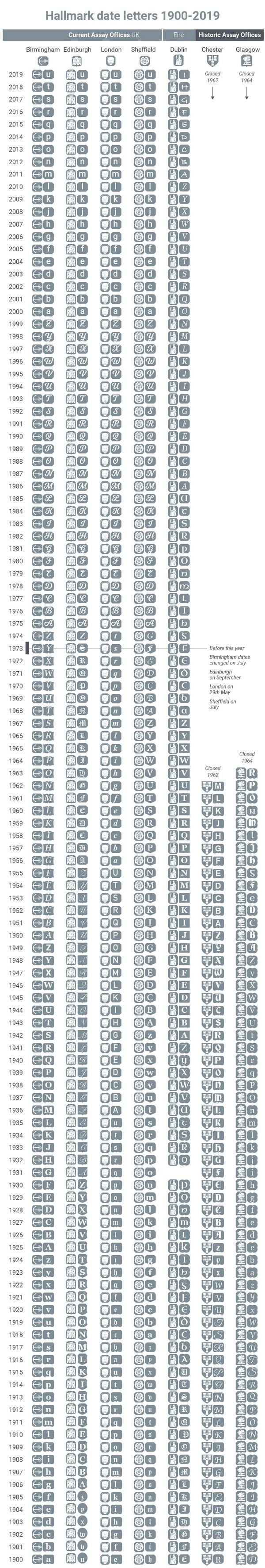 Silver Hallmark date letters 1900 2019
