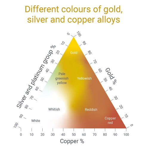 gold alloy colours
