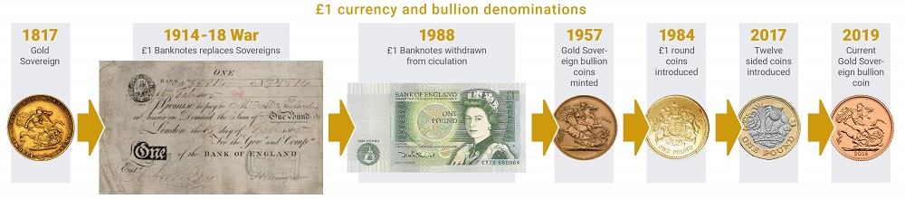 The history of the one pound coin