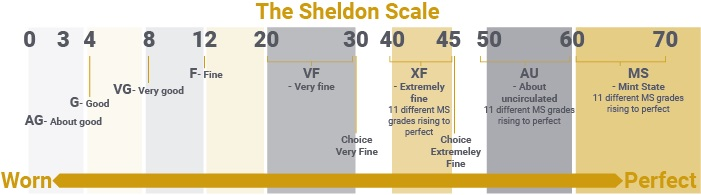 The Sheldon Scale. One of the ways in which a coin's rarity can be measured.