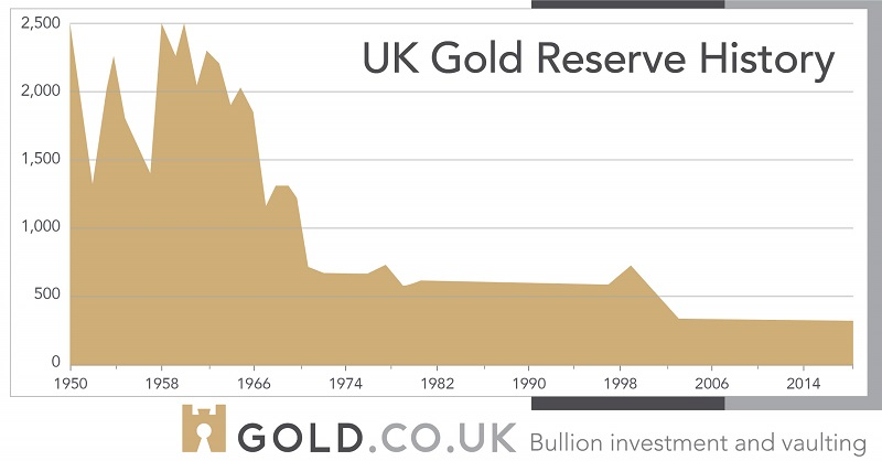 Chart show the history of the UK's gold reserves