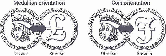 The two typical orientations for the obverse and reverse of a coin.