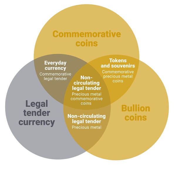 Commemorative coin categories
