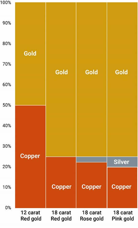 Chart showing the ratios of pink gold and red gold.