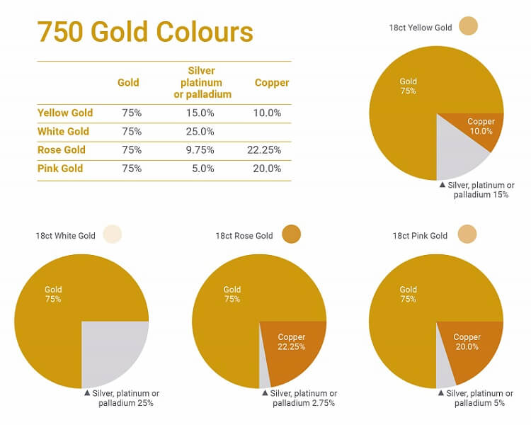Charts showing the various colours of 750 stamped, or 18 carat, gold.