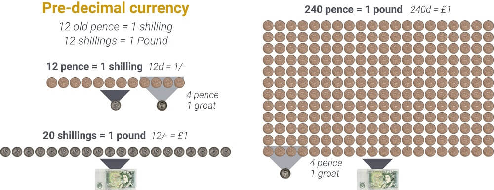 Chart showing pre-decimal British currency.