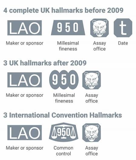 Chart showing the various palladium hallmarks.