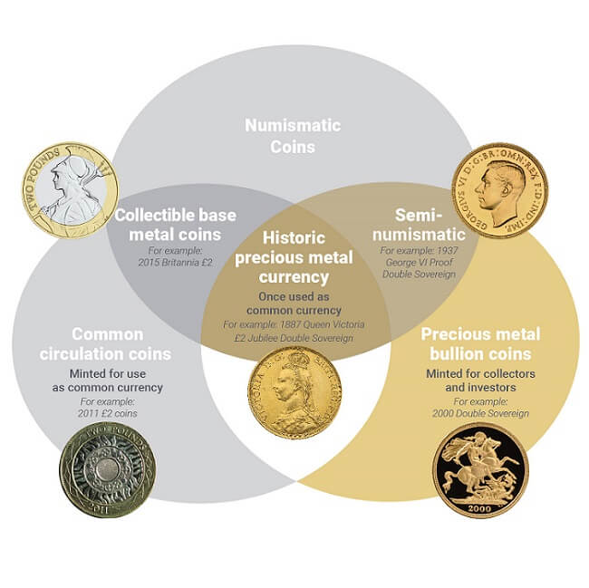 Diagram showing the various categories a rare £2 coin can fall into.