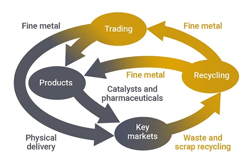 Graphic showing the business cycle of Argor-Heraeus.