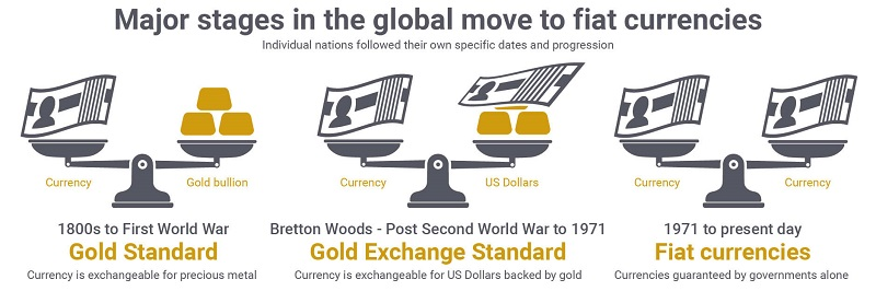The transition from a gold standard to a fiat currency.