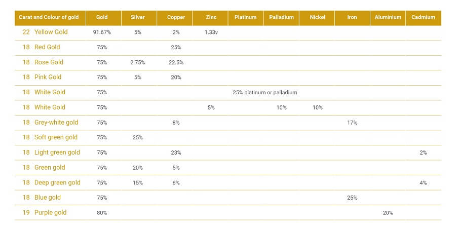 Table showing the various gold alloys with their fineness and colour.