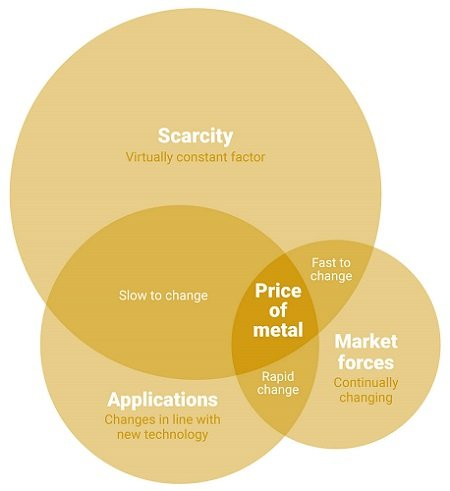 Venn diagram showing the various factors behind what makes a metal expensive.
