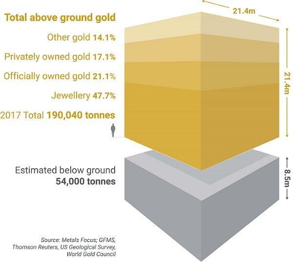 Graphic of all the gold that has been mined as a solid block.