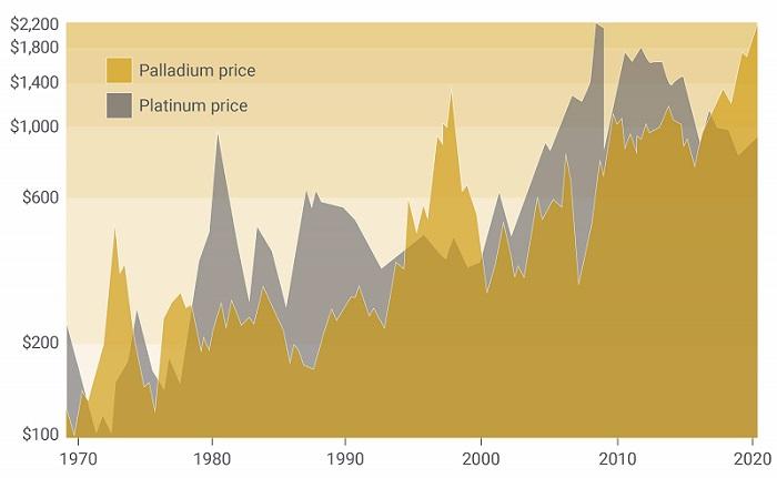 A chart comparing the price of platinum and palladium.