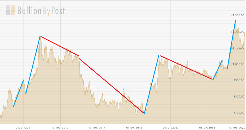 A chart showing the bull and bear markets for gold in the past ten years.