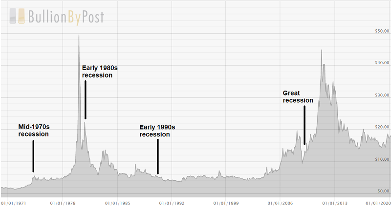Chart showing how the silver price has performed during a recession.