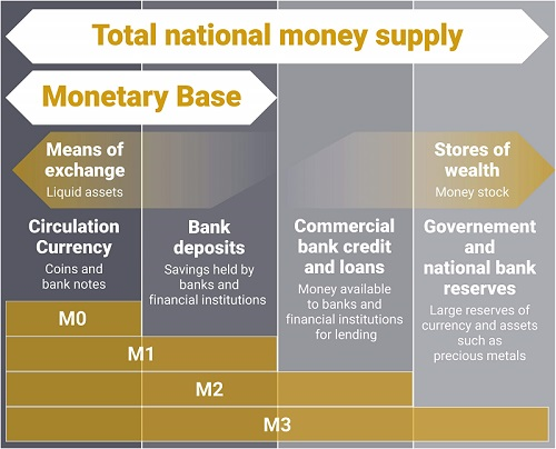 Diagram showing the 'M' bands used in calculating monetary base.