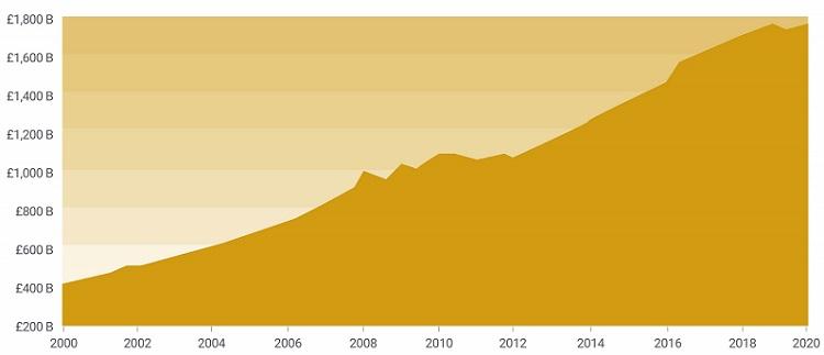 Chart showing the UK's monetary base since 2000.
