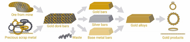 Graphic showing the supply chain for gold doré bars.