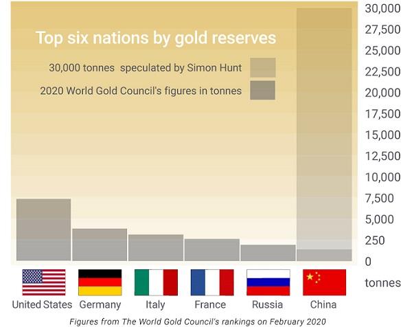 Gold reserves chart.