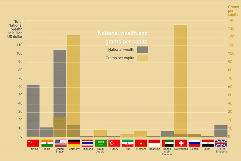 Chart showing gold consumption versus national wealth.
