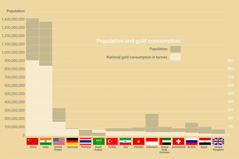 Chart showing gold demand versus population.