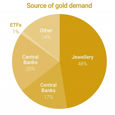 Pie chart showing the various sources of gold demand.