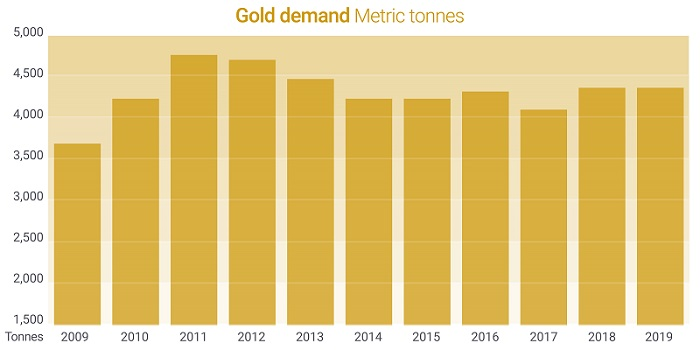 Chart showing global gold demand from 2009 - 2019.