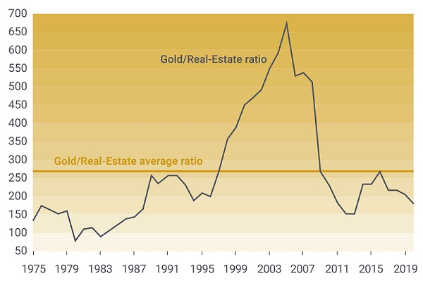 Chart tracking to the gold to real-estate ratio.