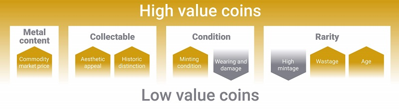 Graphic showing the factors affecting coins values.