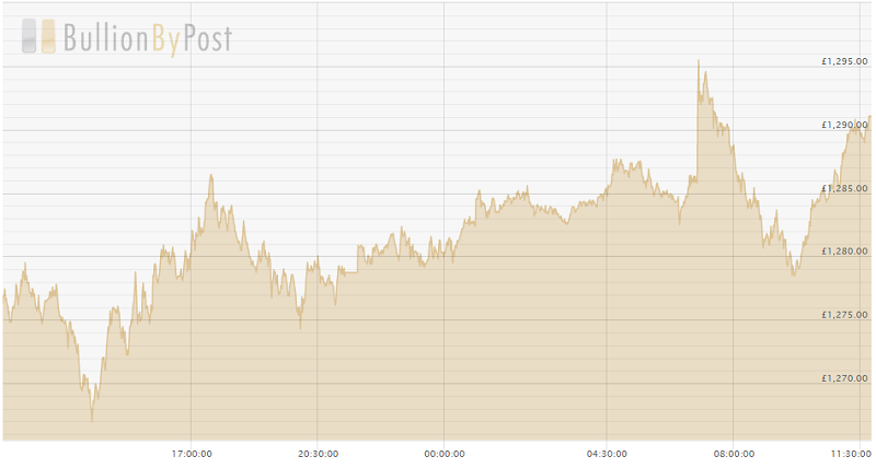 An example chart of the gold spot price.