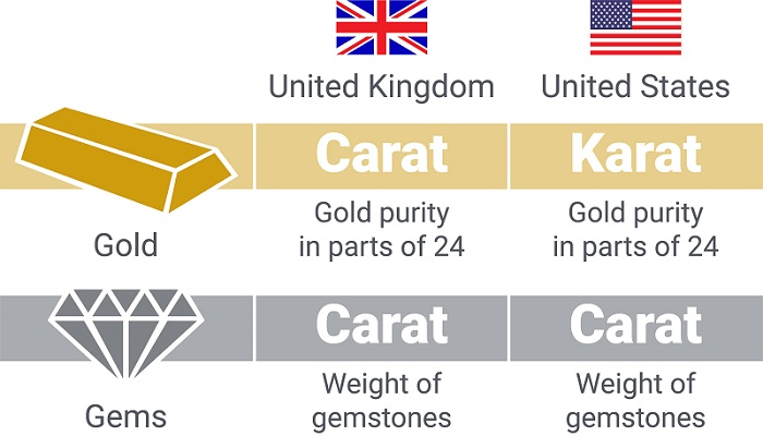 Karat or carat gold graphic
