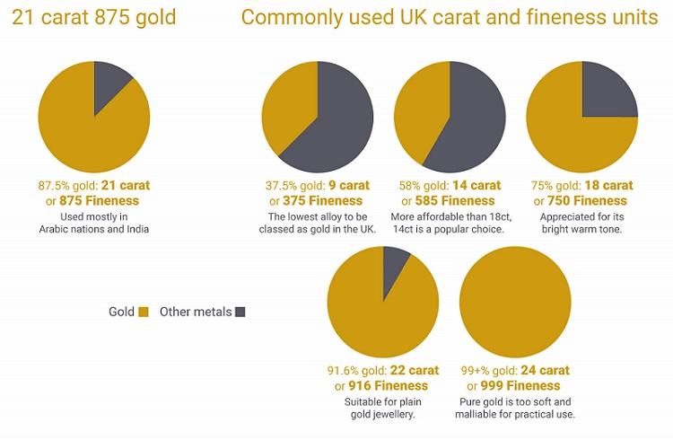 Common Fineness Chart