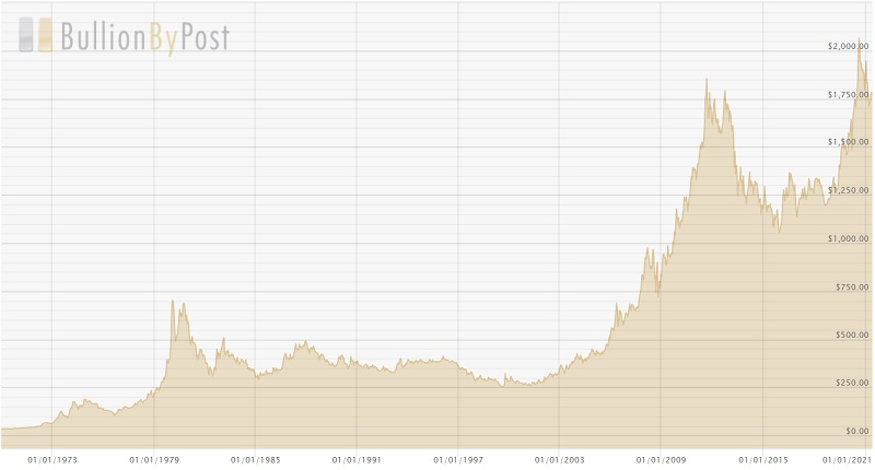Historical Gold Chart