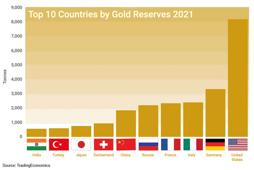 Chart showing the top 10 Gold Reserves by Country